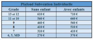subvention indiv 2017